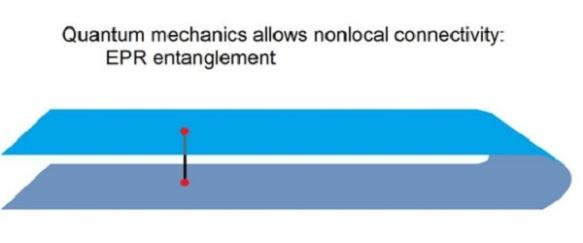 EPR-entanglement