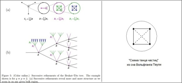 bruhat-tits-tree-refinements