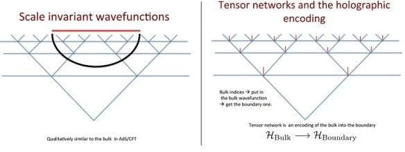 tensor-network-holography
