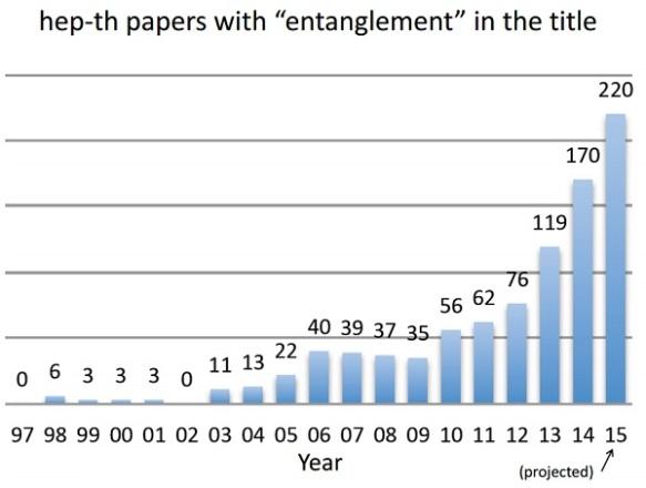 6-hep-entanglement