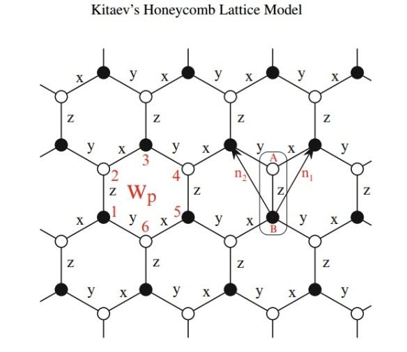 kitaev-honeycomb-model
