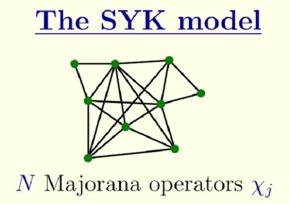 kitaev-syk-model