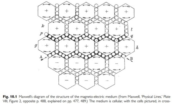 maxwell-mag-elect-model